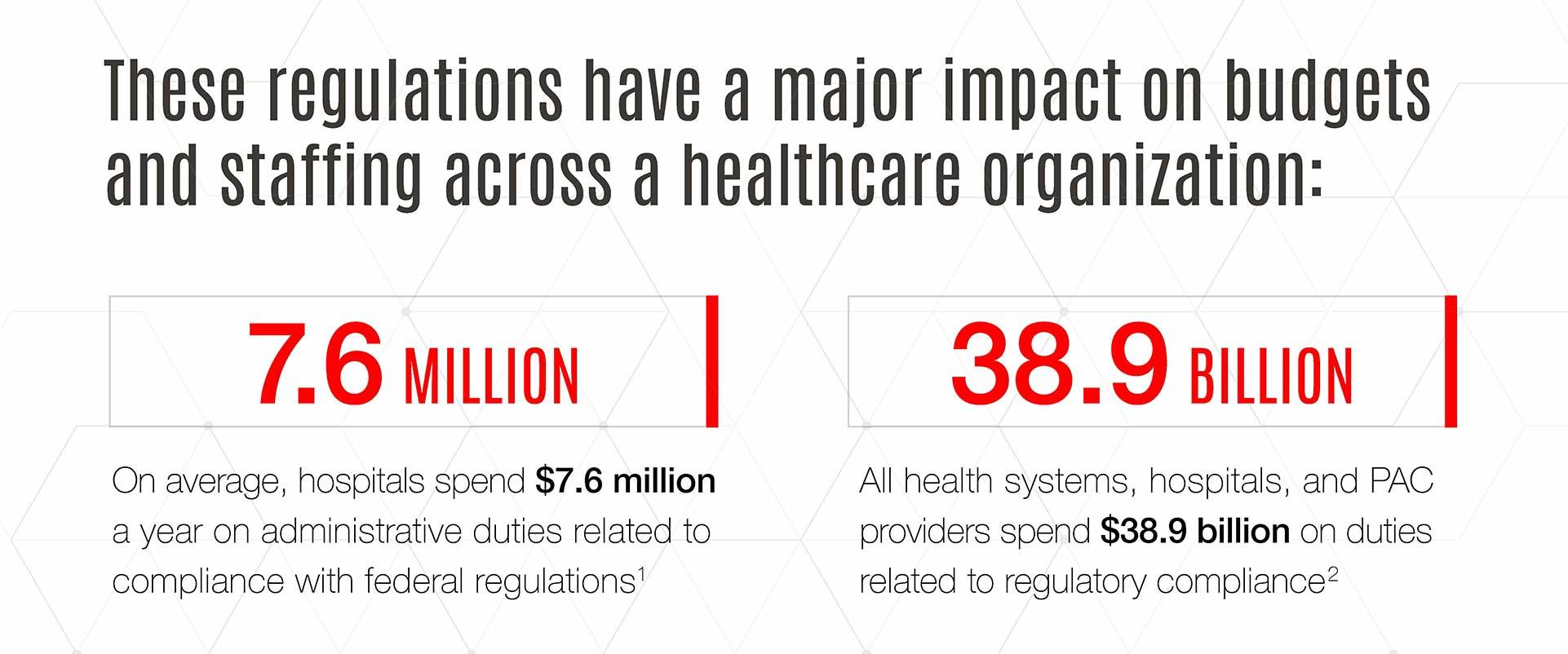 Healthcare regulations impact